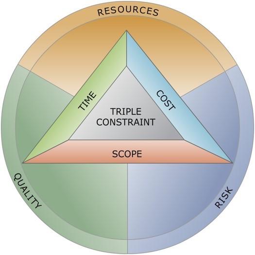 Triple Constraint