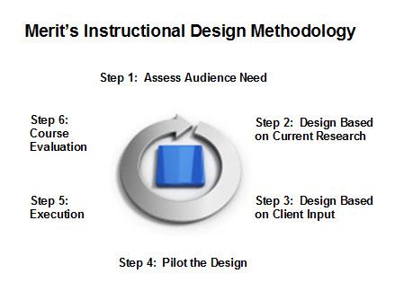 Merit's Instructional Design Methodology